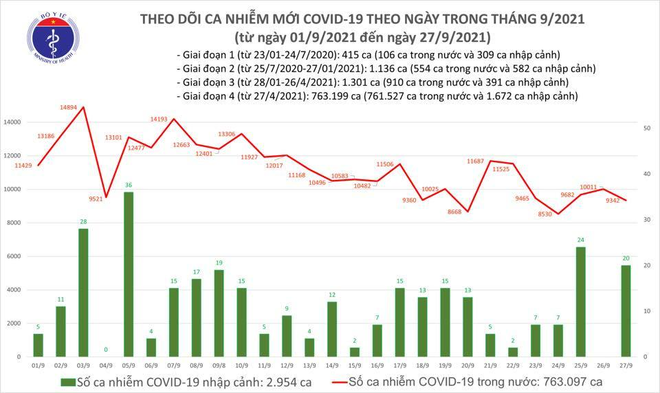 Ngày 27/9 thêm 9.362 ca Covid-19, ca mắc tại TP.HCM giảm mạnh