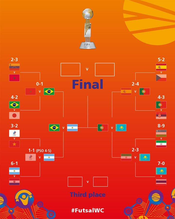 Xác định 2 cặp đấu vòng bán kết World Cup Futsal 2021