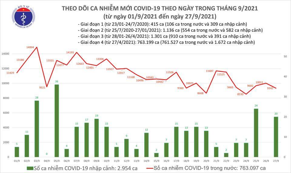 Ngày 28/9, Việt Nam ghi nhận số ca mắc Covid-19 thấp kỷ lục trong hơn 2 tháng