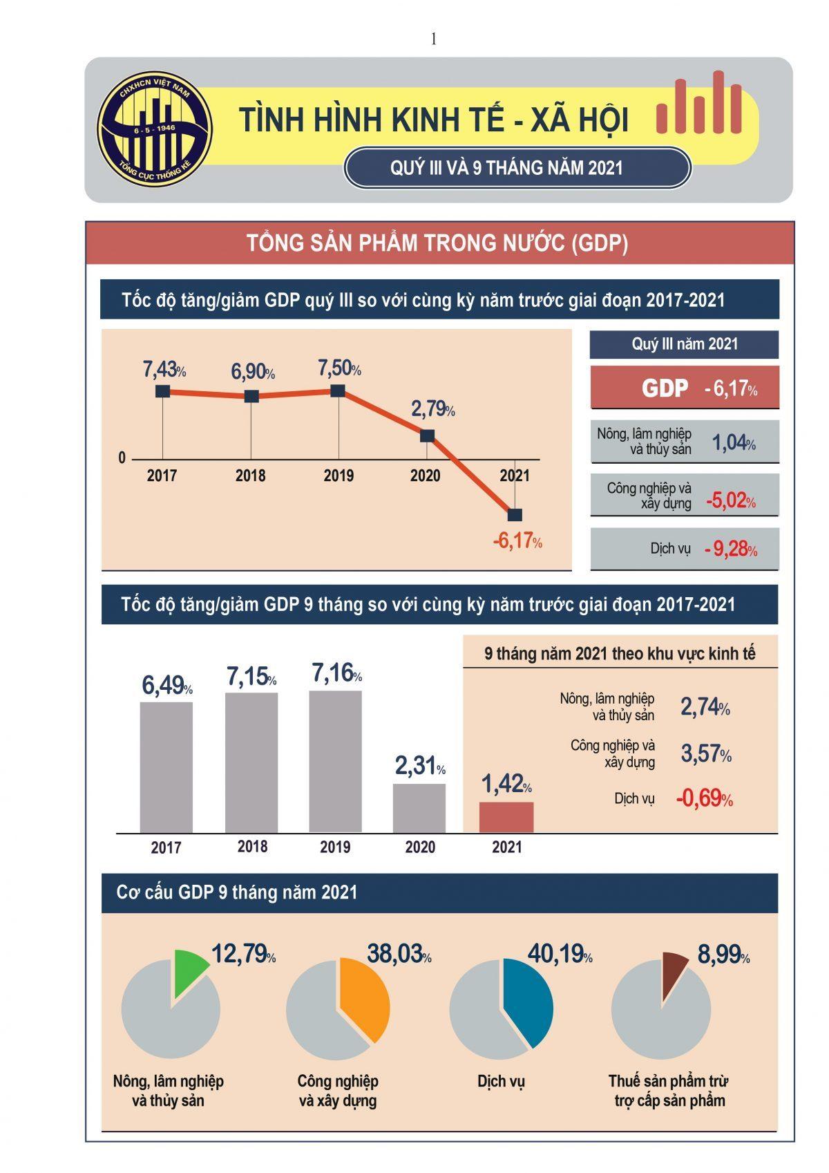 Chưa từng có: GDP Quý III/2021 âm 6,17%