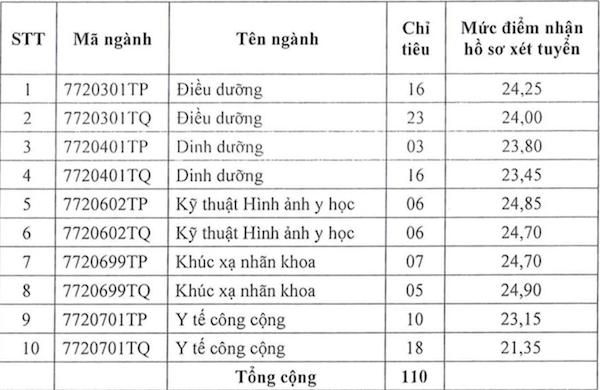ĐH Y Khoa Phạm Ngọc Thạch tuyển bổ sung đợt 2 hàng trăm chỉ tiêu