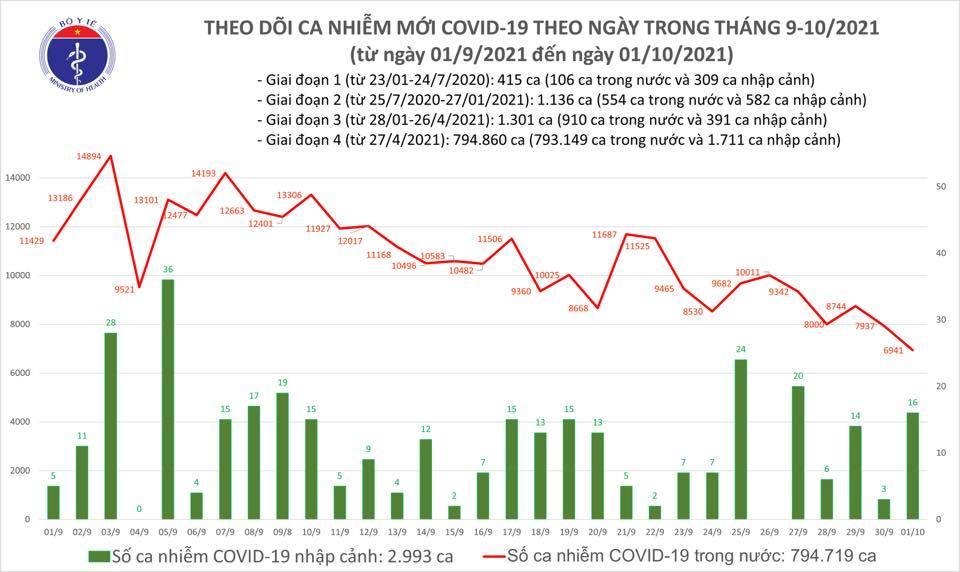 Ngày 1/10 có 6.957 ca Covid-19, thêm 27.250 trường hợp khỏi bệnh