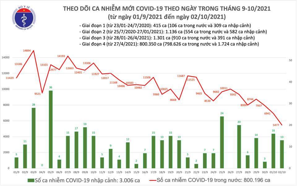 Ngày 2/10 thêm 5.490 ca Covid-19, giảm 1.464 ca so với hôm qua