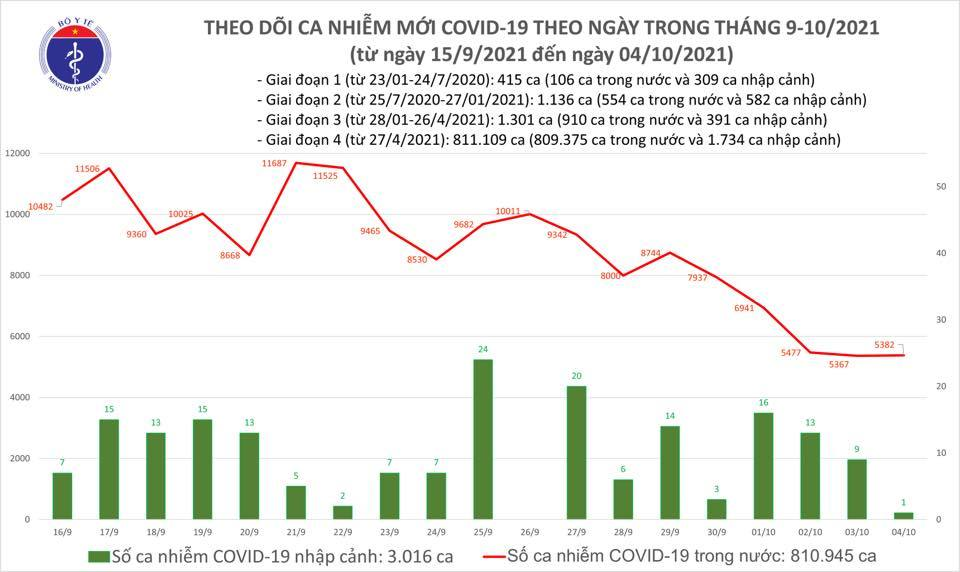 Ngày 4/10 thêm 5.383 ca Covid-19, 27.683 trường hợp khỏi bệnh