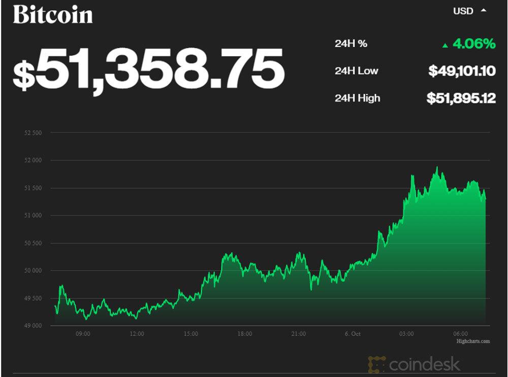 Bitcoin tăng mạnh vượt giá 1 tỷ, lên đỉnh cao 3 tháng