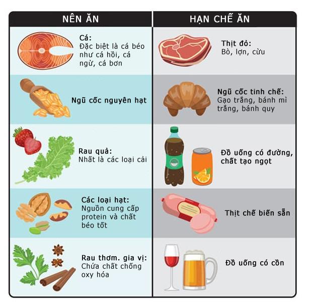 Các loại thực phẩm nên ăn và nên tránh để phòng ung thư