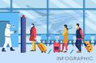 Thông tin 38 chuyến bay nội địa hoạt động từ ngày 10/10