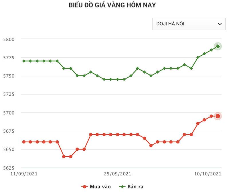 bieu-do-gia-vang-doji-ha-noi-cap-nhat-10-10-2021
