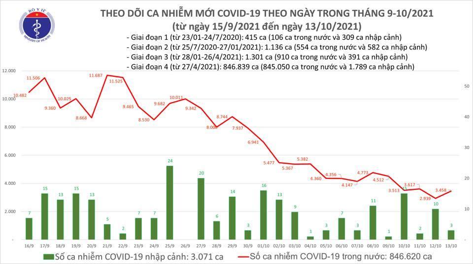 Việt Nam ghi nhận 3.461 ca Covid-19 mới, tiêm thêm trên 1 triệu liều vắc xin