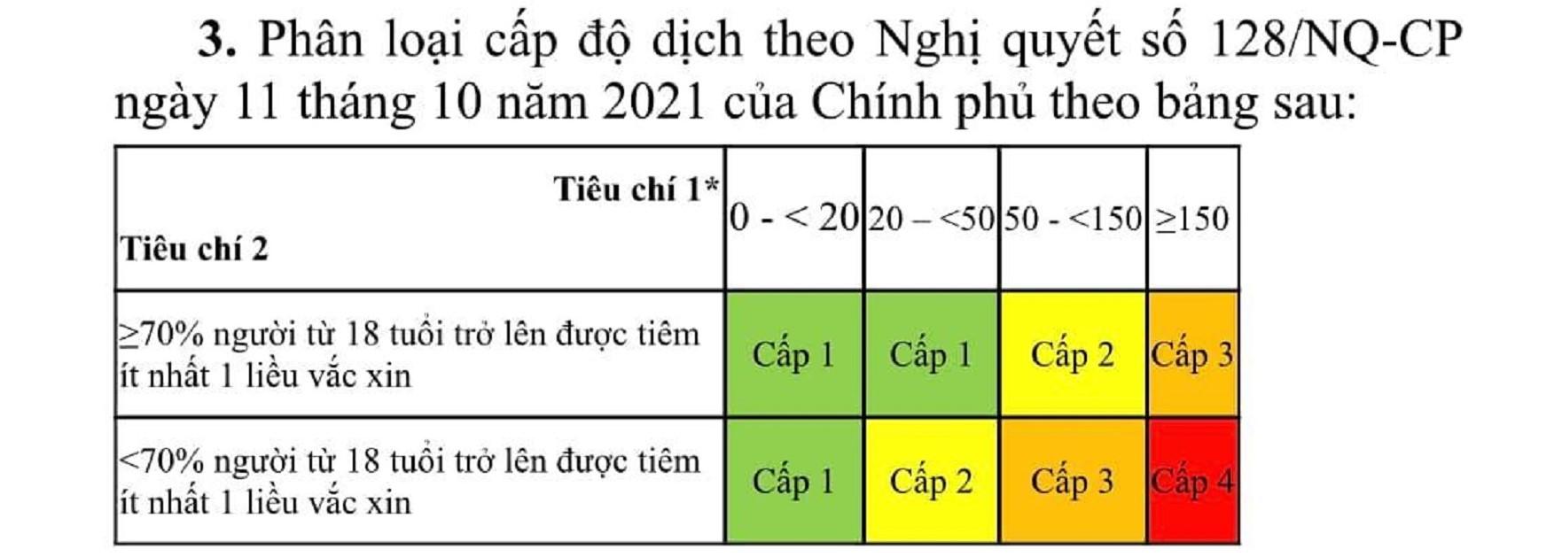 Bộ Y tế hướng dẫn 3 tiêu chí phân loại cấp độ thích ứng an toàn Covid-19