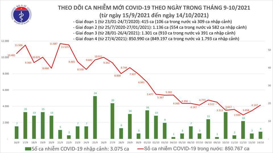 Ngày 14/10 thêm 3.092 ca Covid-19, hơn 1 triệu liều vắc xin được tiêm