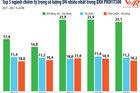Top 500 Doanh nghiệp lợi nhuận tốt nhất Việt Nam năm 2021