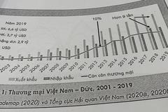 """""""Kết nối Start-Up Việt – Đức hướng tới phát triển bền vững"""""""