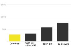 So sánh mối nguy từ Covid-19 với các bệnh khác ở trẻ em