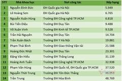 Nhiều người Việt vào danh sách nhà khoa học ảnh hưởng nhất thế giới