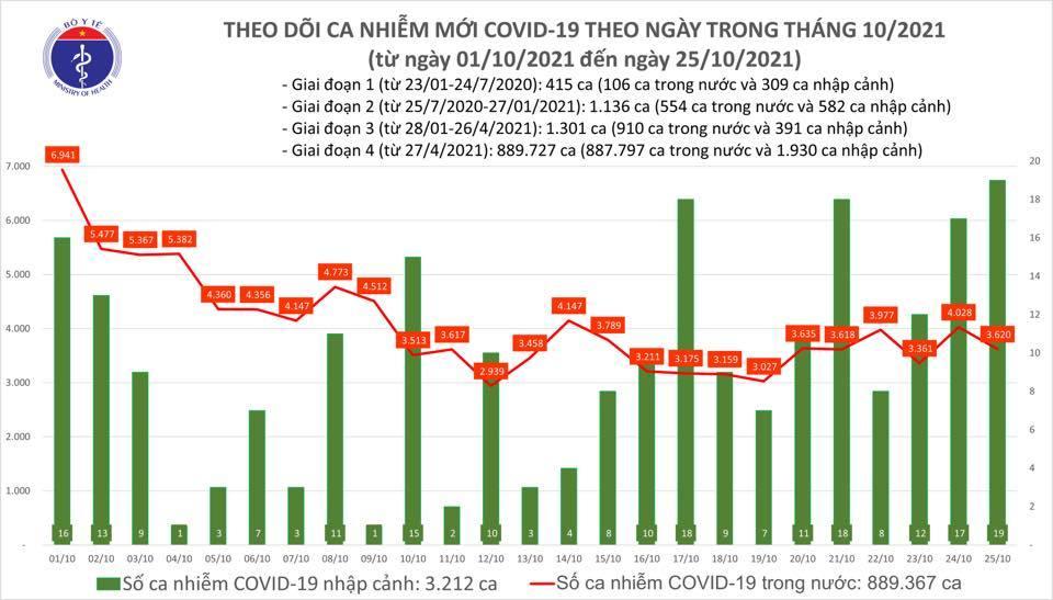 Ngày 25/10 thêm 3.639 ca Covid-19, số tử vong tiếp tục giảm