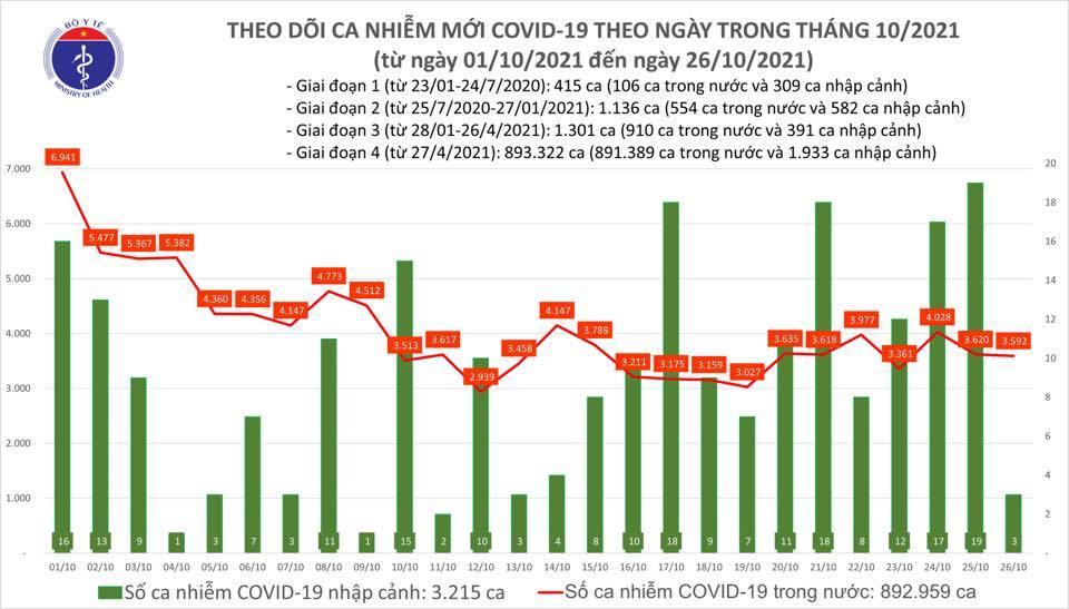 Cả nước ghi nhận 3.595 ca Covid-19 mới, đã điều trị khỏi 90% bệnh nhân