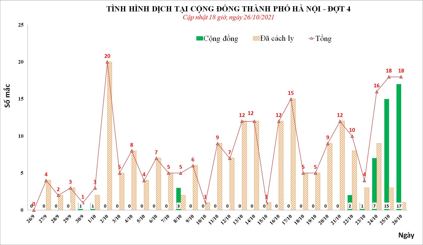 Hà Nội thêm 18 ca Covid-19 trong ngày 26/10, có 17 ca cộng đồng